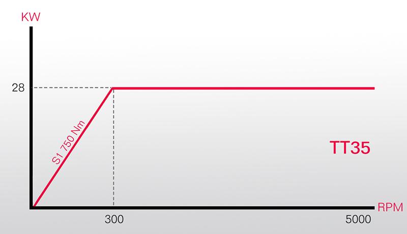 grafico testa a posizionamento millesimale TT35