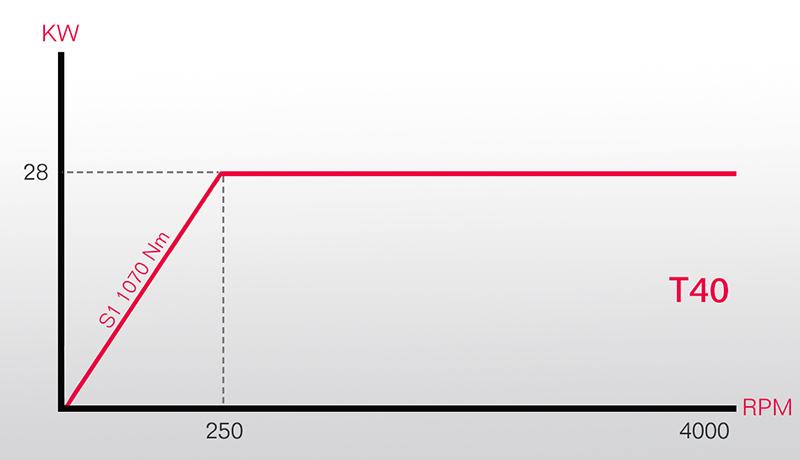 grafico testa automatica indexata T40